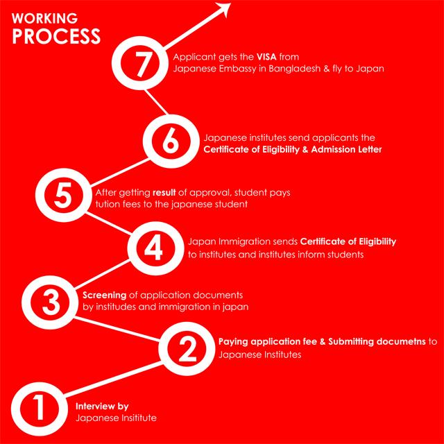 Japan Visa Working Process